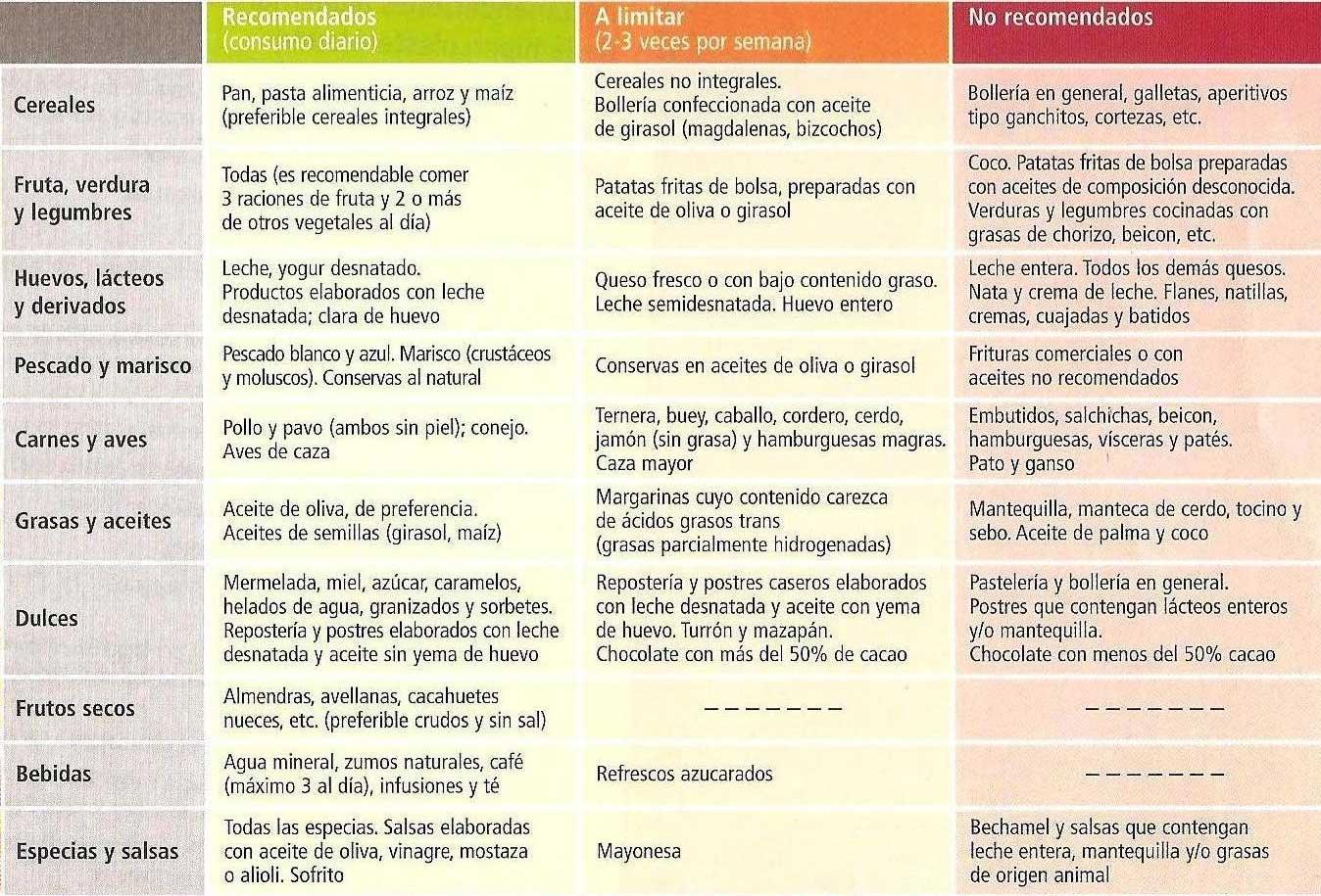 Alimentos para el colesterol buenos y malos