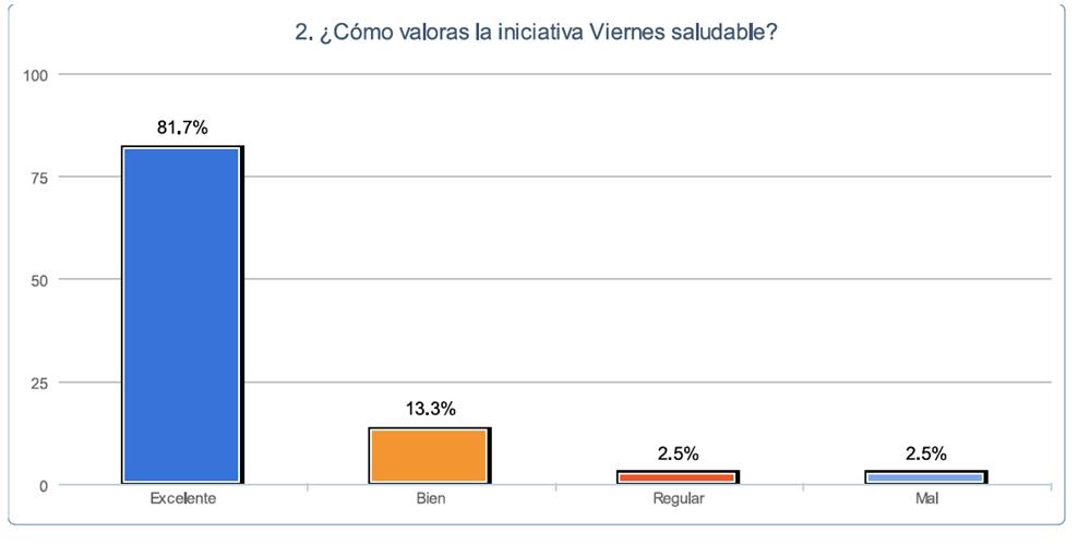 resultados encuesta salud laboral1