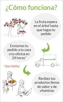 ¿Cómo funciona www.ComeFruta.es? Frutería online