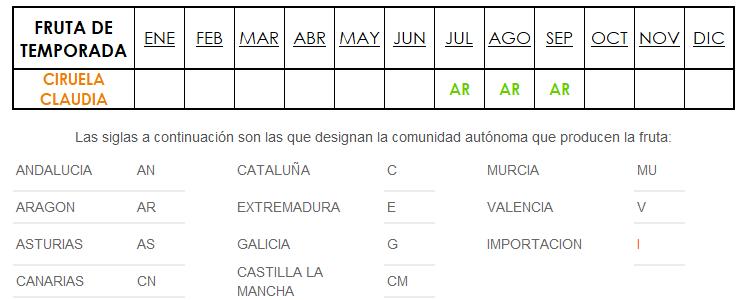 origen y temporada de ciruela claudia en España