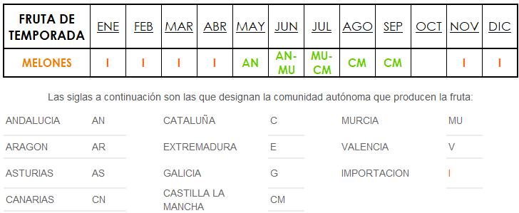 temporada y origen melones España
