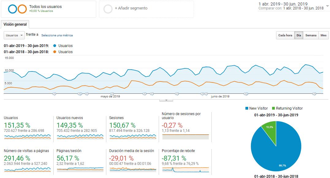 resultados segundo trimestre comefruta