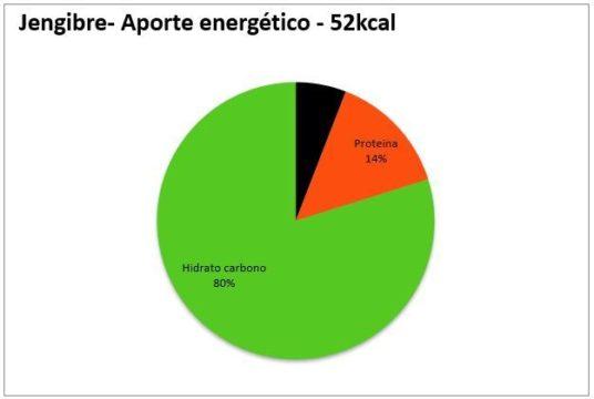jengibre aporte energético