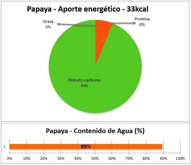 valores nutricionales papaya