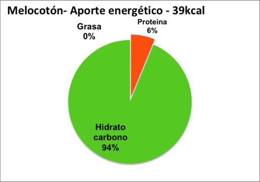 aporte energético del melocotón