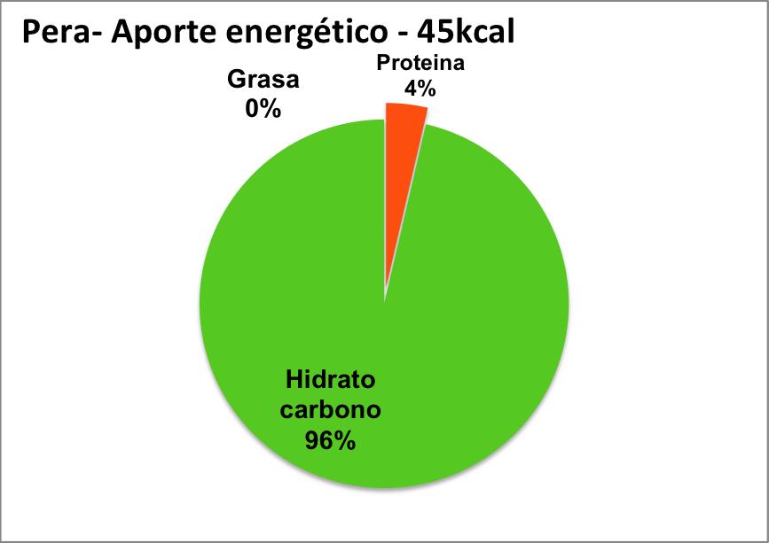 hidratos proteinas y grasas de la pera