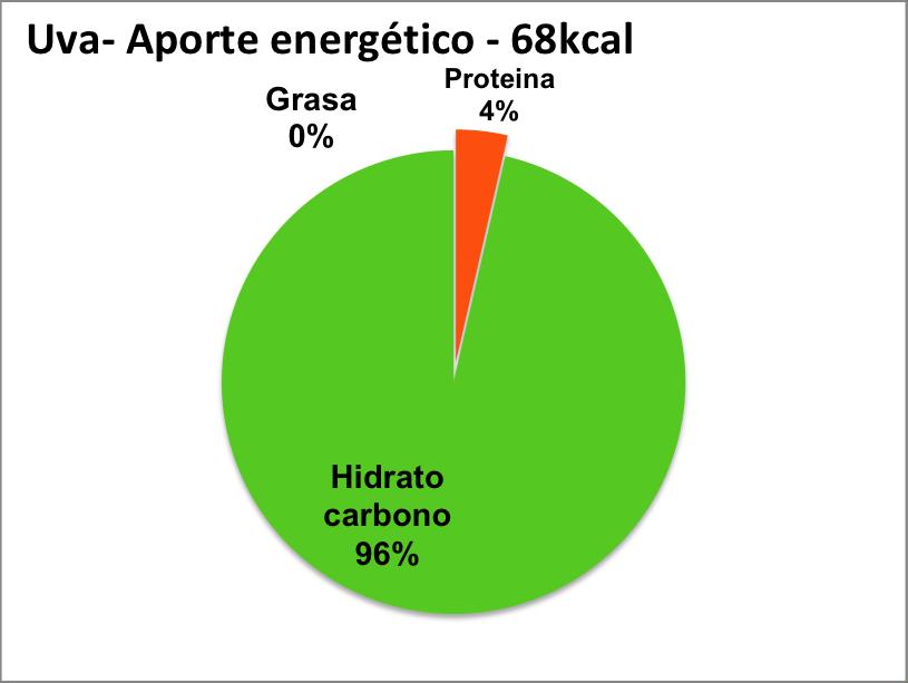 aporte nutricional calorias uva blanca hidratos carbono