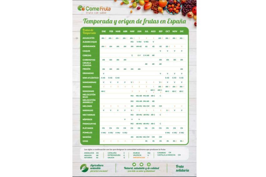 calendario fruta temporada con origen