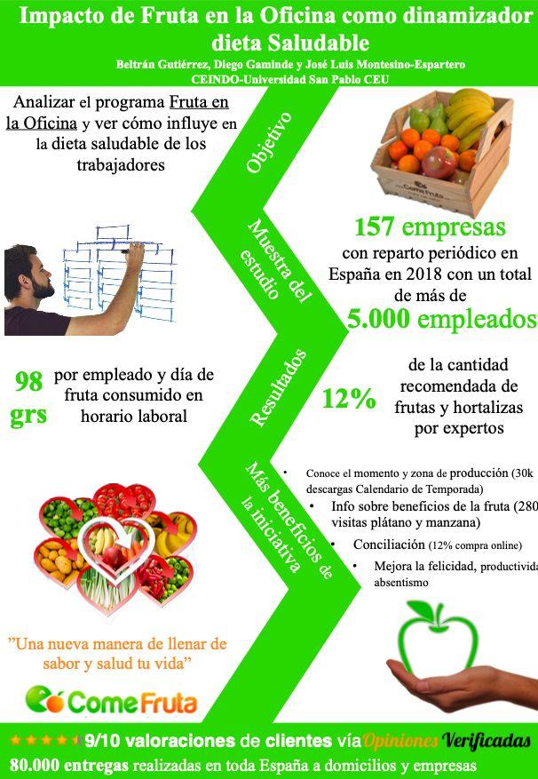 fruta en la oficina dinamizador de la dieta saludable Congreso Prevencionar
