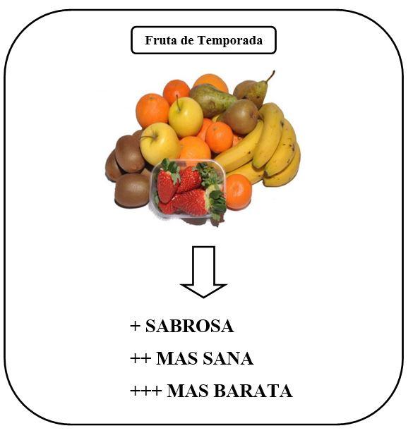 ¿Es la fruta ecológica más saludable que la fruta de temporada?