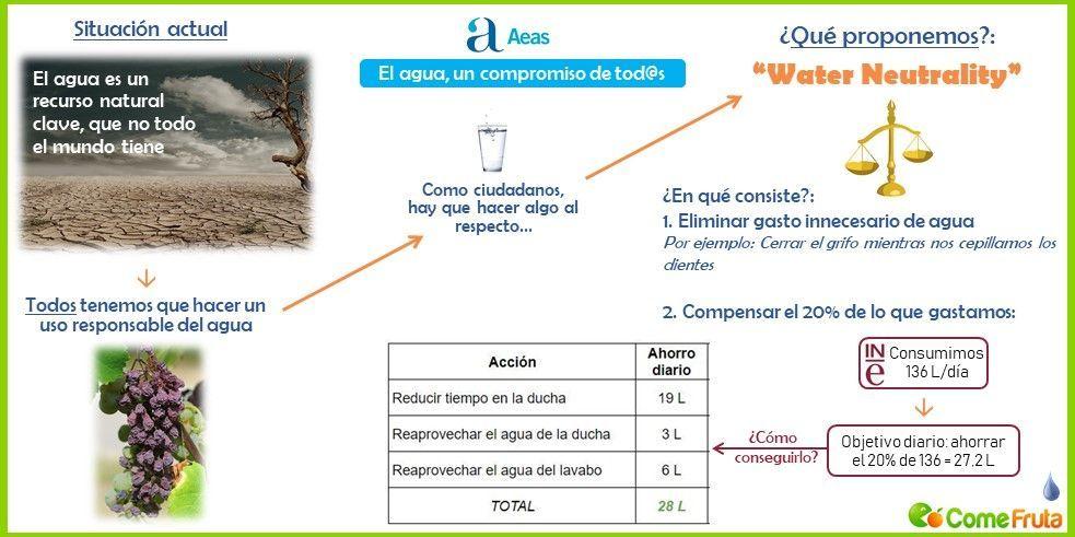 water neutrality. comefruta. gestión sostenible del agua