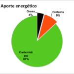 grasas hidratos carbono kiwi