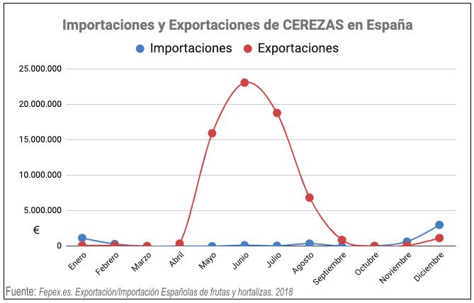 importacion exportacion cerezas españa
