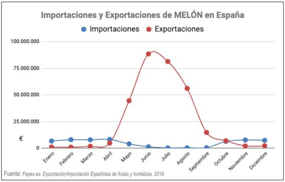 melón importación exportación españa