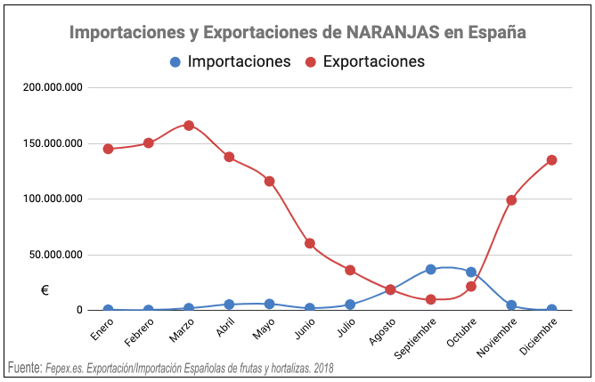 exportaciones importaciones naranjas en España