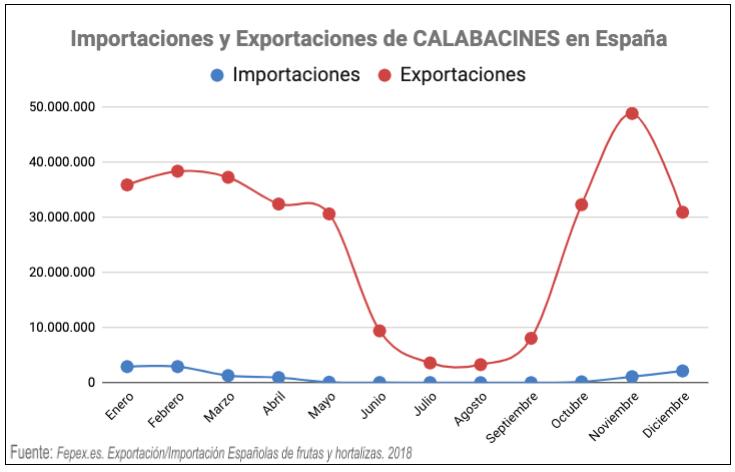 Importación y exportación de calabacines en España