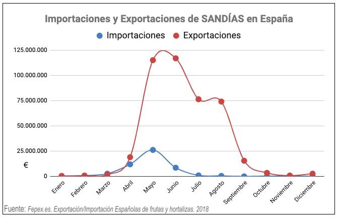 importaciones exportaciones sandía españa