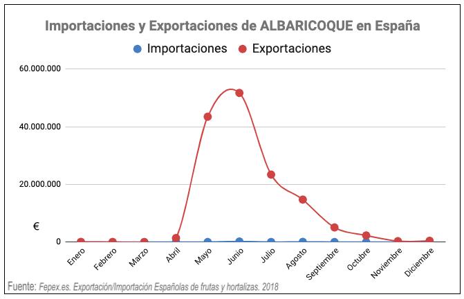 exportaciones importaciones albaricoque