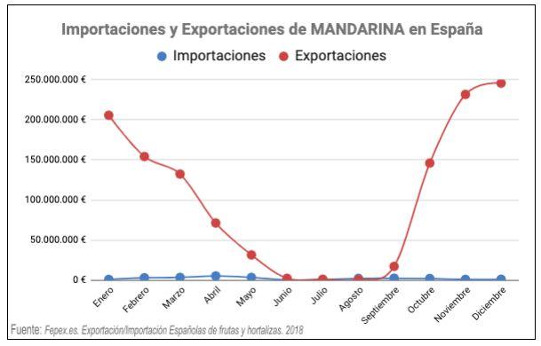 mandarinas importación y exportación