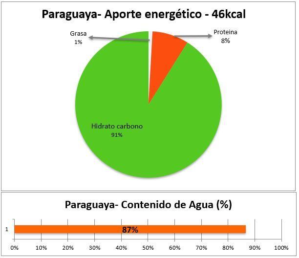 propiedades valores nutricionales paraguaya online