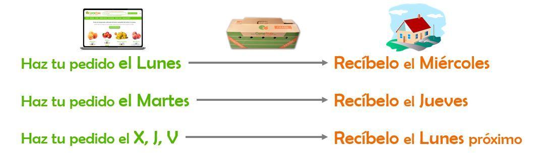 entrega y transporte receta saludable comefruta