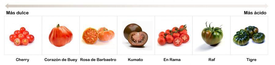 temporada de tomates