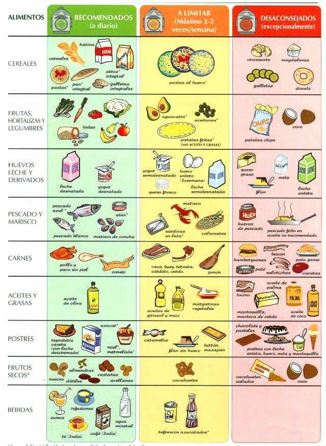 buenos y malos alimentos para el colesterol