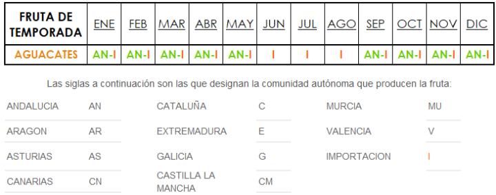 temporada y origen aguacates en España