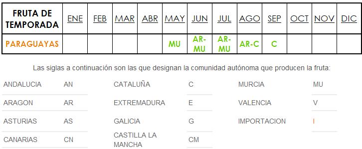 origen y temporada Paraguayas España
